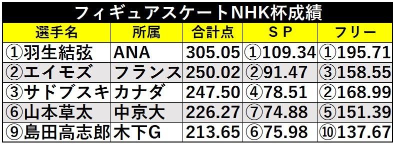 羽生結弦NHK杯成績ⒸSPAIA