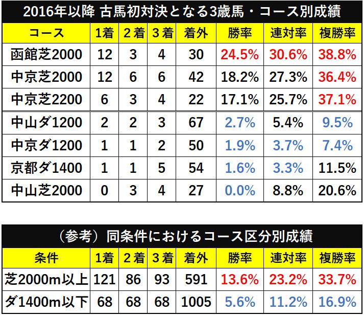 2016年以降の古馬初対決となる3歳馬・コース別成績ⒸSPAIA