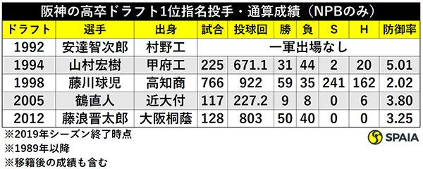 阪神の高卒ドラフト1位指名投手・通算成績(NPBのみ)ⒸSPAIA