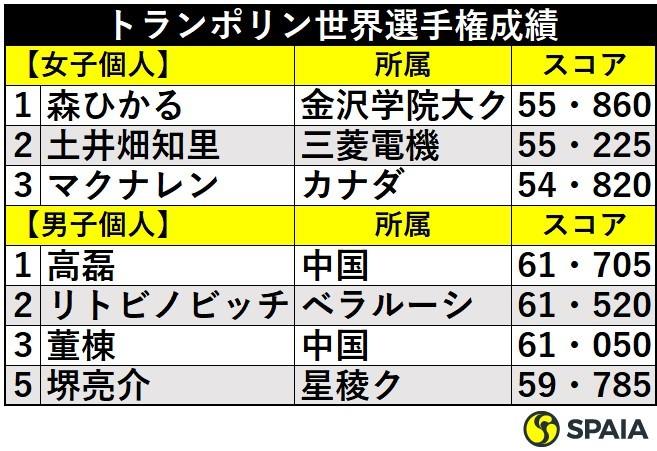 トランポリン世界選手権成績ⒸSPAIA