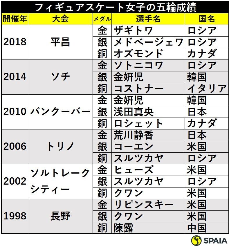 フィギュア女子五輪成績