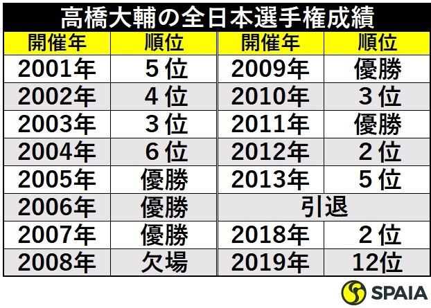 高橋大輔の全日本選手権成績