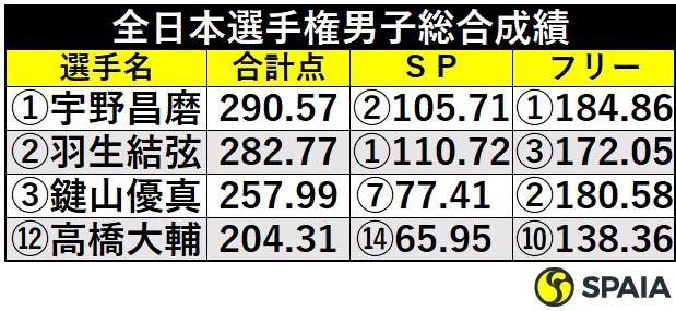 全日本選手権男子総合成績