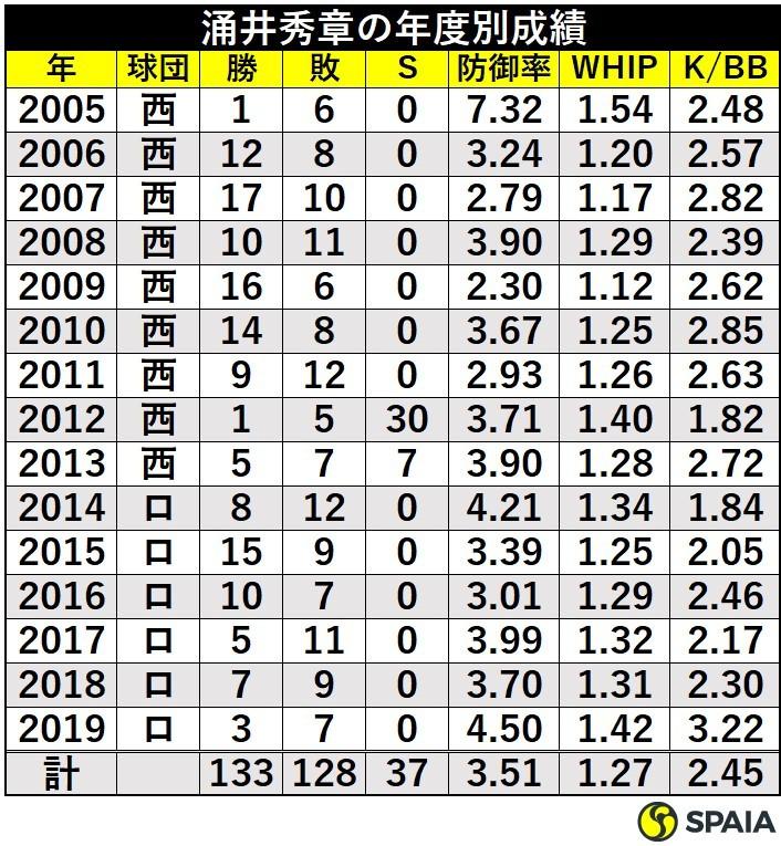 涌井秀章の年度別成績