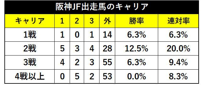 過去10年の阪神JF出走馬のキャリア成績ⒸSPAIA