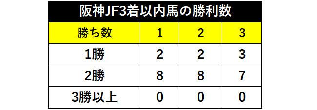 過去10年の阪神JF3着以内馬の勝利数ⒸSPAIA