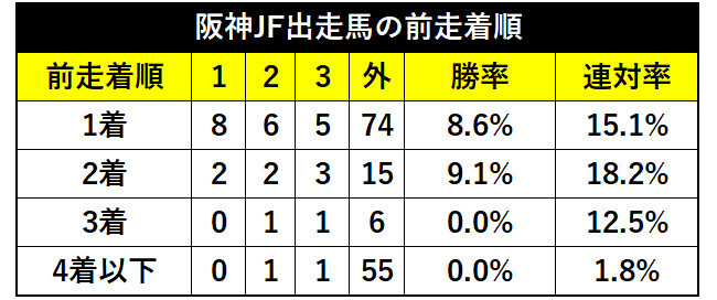 過去10年の阪神JF出走馬の前走着順ⒸSPAIA