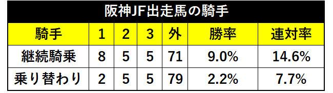 阪神JF過去10年の乗り替わり成績ⒸSPAIA