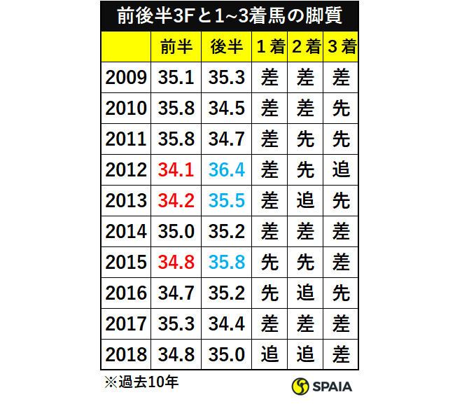 阪神ジュベナイルフィリーズ過去10年の前後半3Fと1~3着馬の脚質