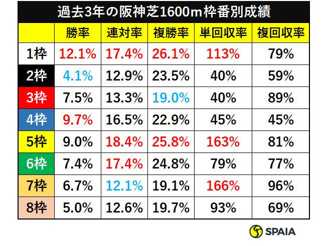 過去3年の阪神芝1600m枠番別成績