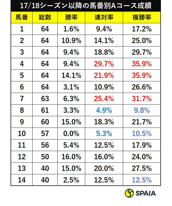 17・18シーズン以降の馬番別Aコース成績