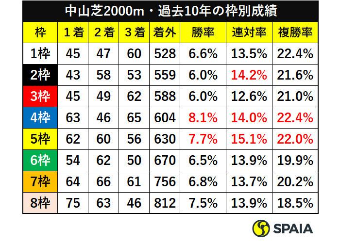 中山芝2000m・過去10年の枠別成績