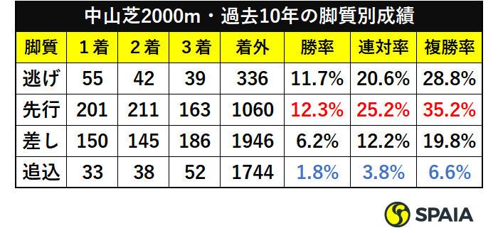 中山芝2000m・過去10年の脚質別成績