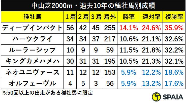 中山芝2000m・過去10年の種牡馬別成績