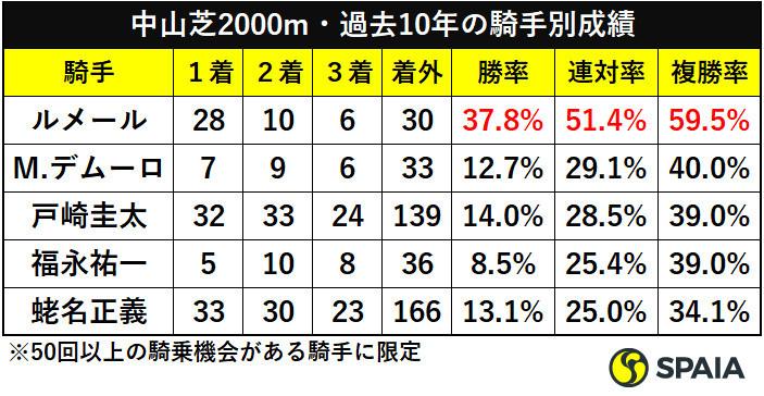 中山芝2000m・過去10年の騎手別成績