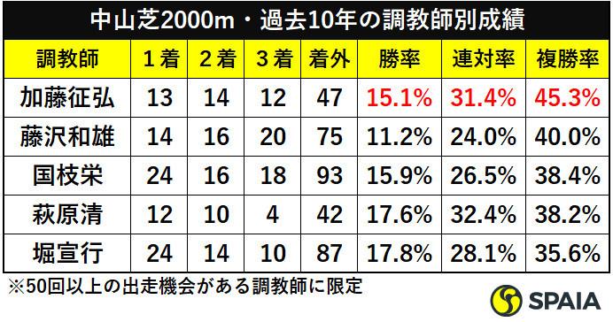 中山芝2000m・過去10年の調教師別成績