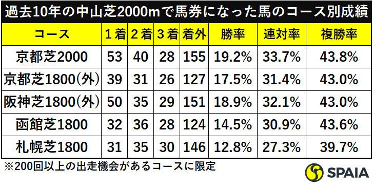 過去10年の中山芝2000mで馬券になった馬のコース別成績