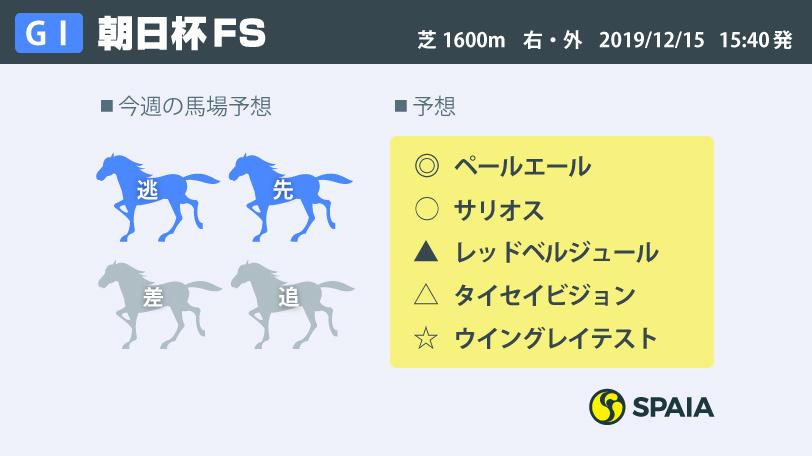 2019年朝日杯FSインフォグラフィック