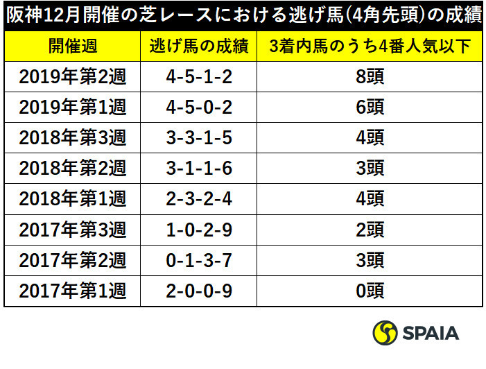 阪神12月開催の芝レースにおける逃げ馬(4角先頭)の成績