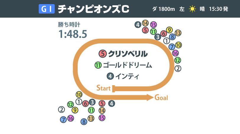 【チャンピオンズC】ともに上がり35秒4 1着クリソベリル、2着ゴールドドリームの明暗を分けたのは?