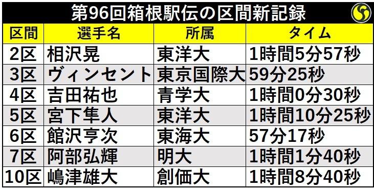 第96回箱根駅伝区間新記録