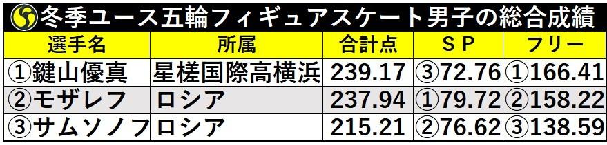 ユース五輪男子フィギュア成績