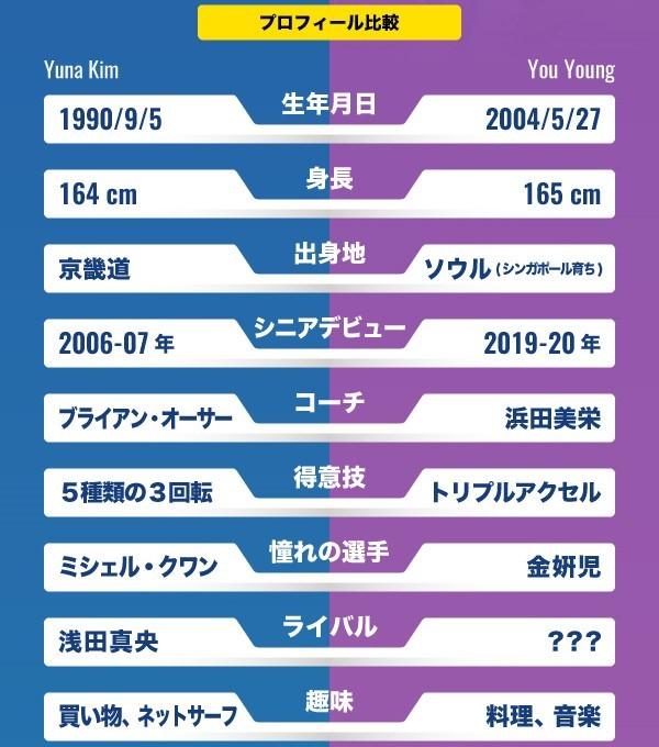 金姸児と劉永比較表