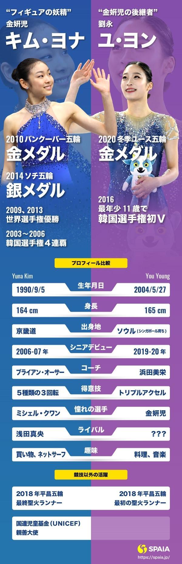金姸児と劉永インフォグラフィック