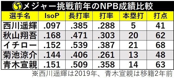 メジャー挑戦前年のNPB成績比較