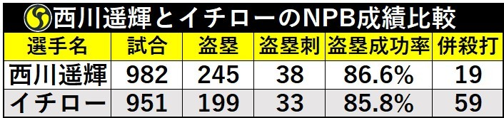 西川遥輝とイチローのNPB成績比較