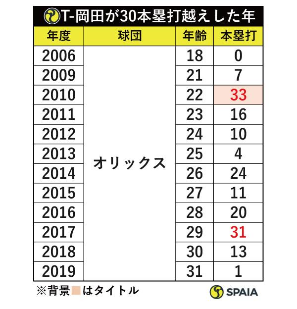 T-岡田が30本塁打越えした年ⒸSPAIA
