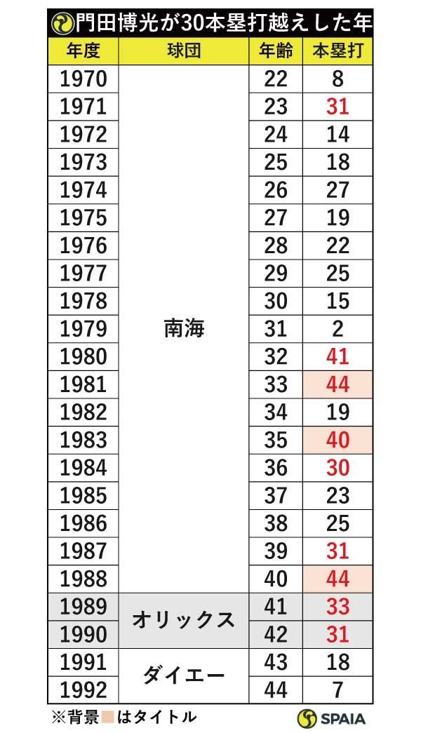 門田博光が30本塁打越えした年ⒸSPAIA