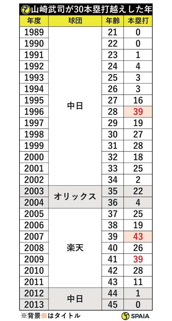 山崎武司が30本塁打越えした年ⒸSPAIA