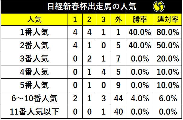 日経新春杯人気別の成績