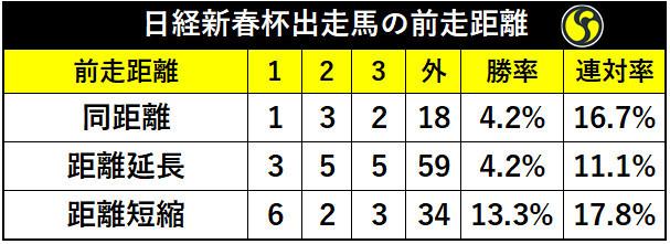 日経新春杯距離別の成績