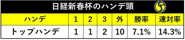 日経新春杯トップハンデの成績