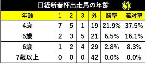 日経新春杯年齢別の成績