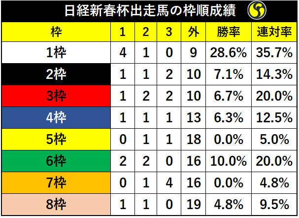 日経新春杯枠別の成績