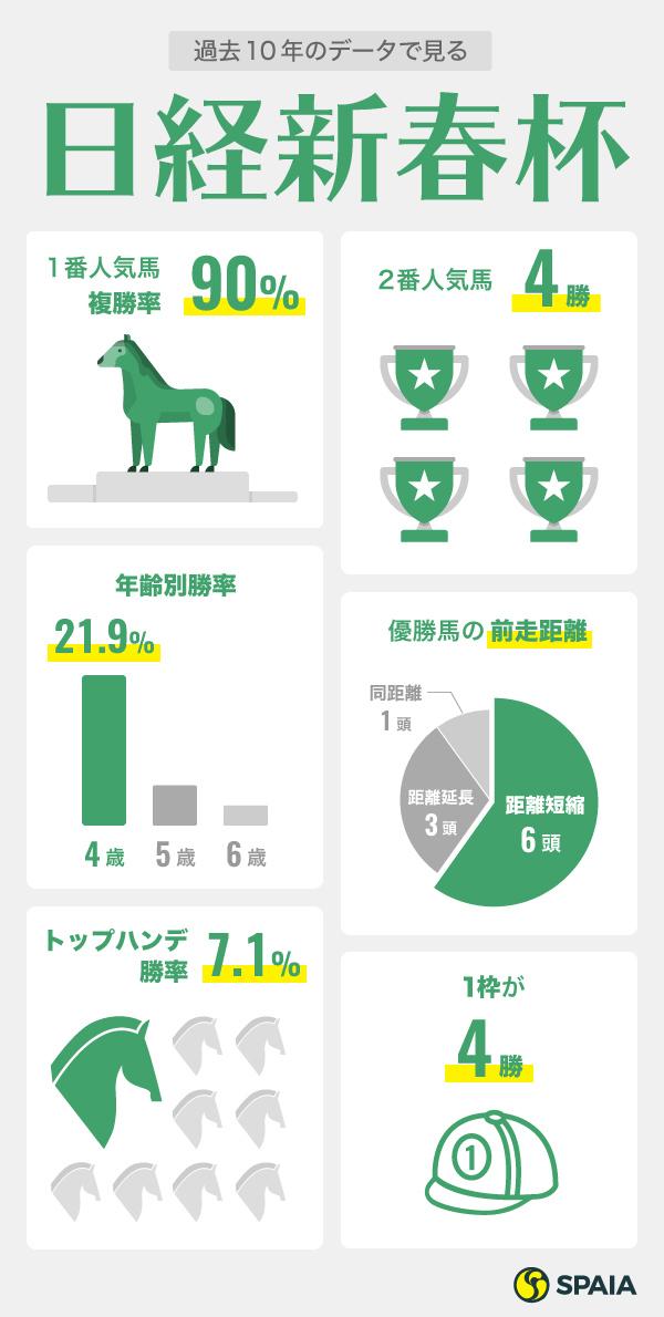 2020年日経新春杯に役立つデータ