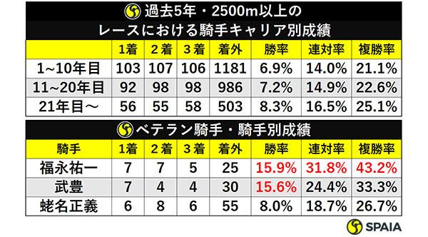 過去5年・2500m以上のレースにおける騎手キャリア別成績/ベテラン騎手・騎手別成績ⒸSPAIA
