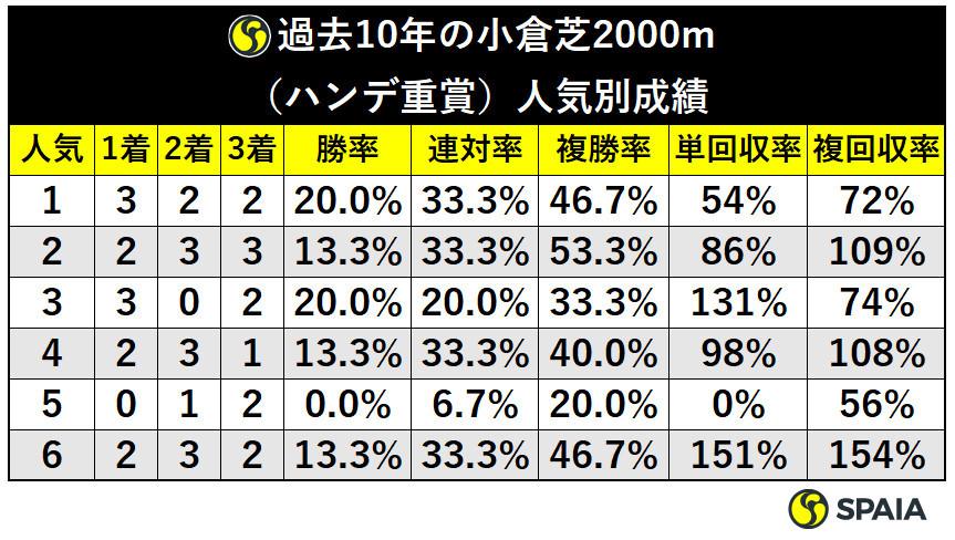 表3_過去10年の小倉芝2000m(ハンデ重賞)前走人気別成績ⒸSPAIA