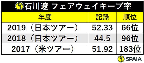 石川遼 フェアウェイキープ率ⒸSPAIA