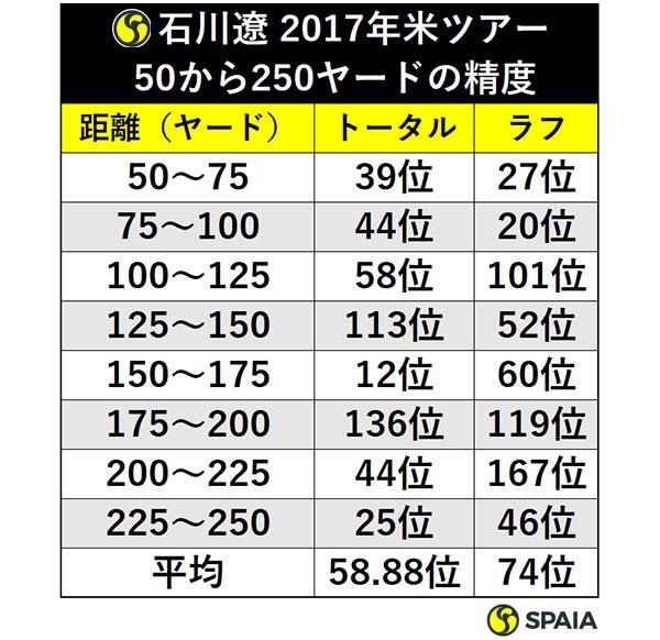 石川遼 2017年米ツアー50から250ヤードの精度ⒸSPAIA