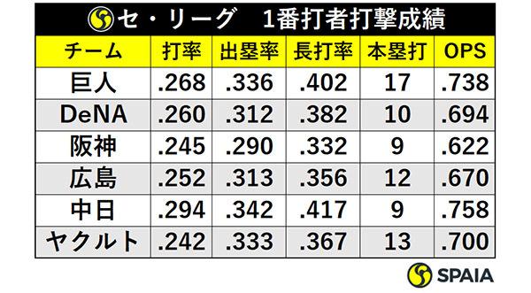 セ・リーグ1番打者打撃成績ⒸSPAIA