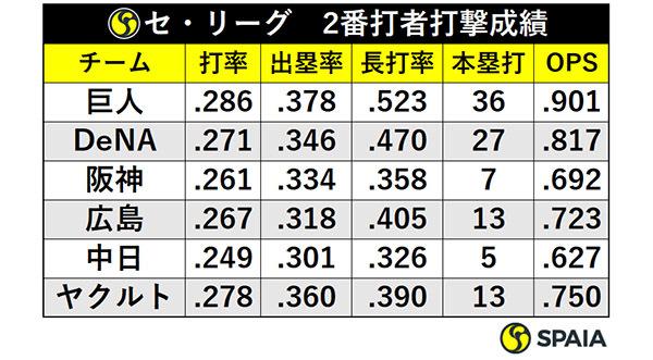 セ・リーグ2番打者打撃成績ⒸSPAIA