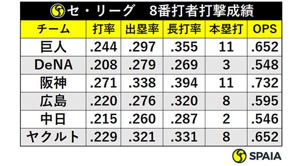 セ・リーグ8番打者打撃成績ⒸSPAIA