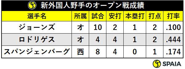 新外国人野手のオープン戦成績