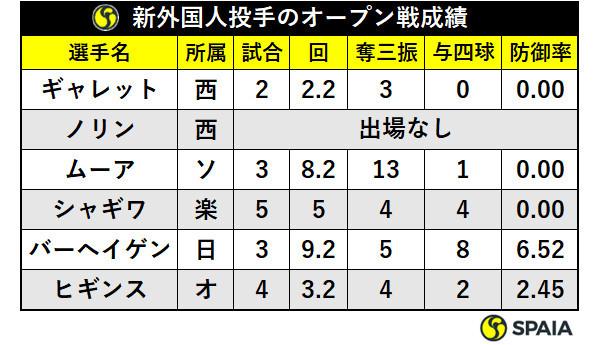 新外国人投手のオープン戦成績