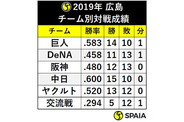 2019年 広島チーム別対戦成績ⒸSPAIA