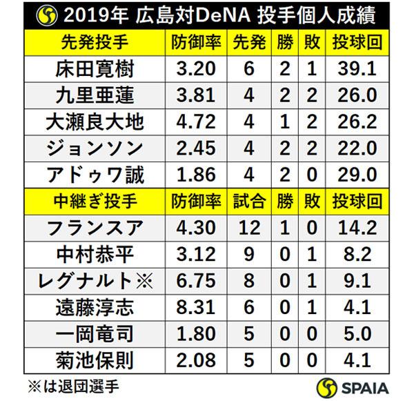 2019年 広島対DeNA 投手個人成績ⒸSPAIA